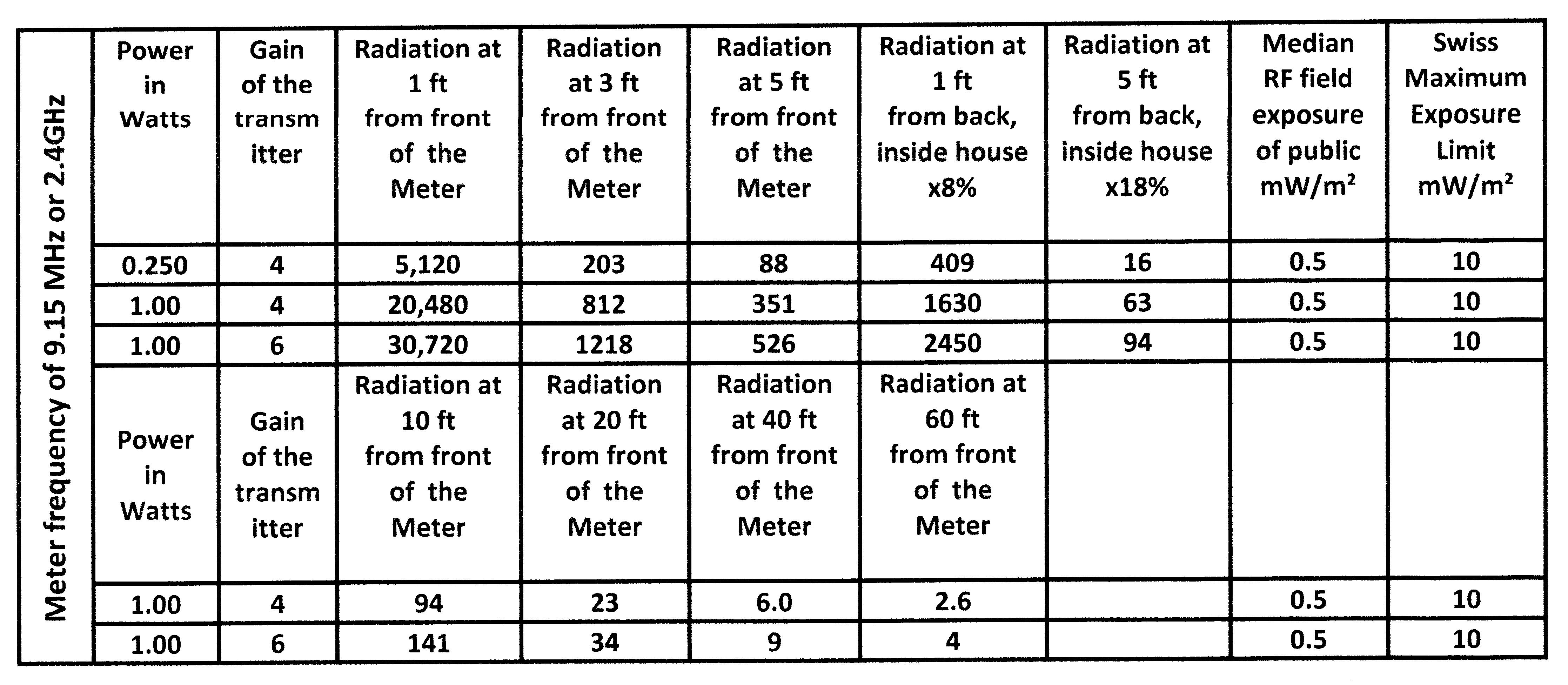 2 Meter Frequency Table : Home emftest